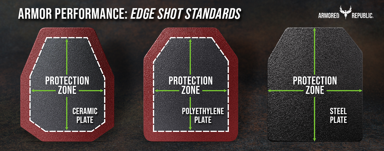 Understanding Edge Protection from Armored Republic